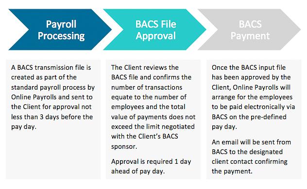 Bacs Bureau Services