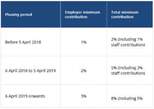 AE-minimum-contributions